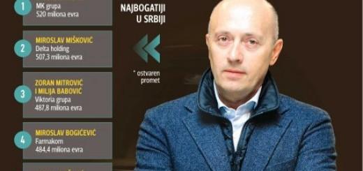 Tabela najbogatijih ljudi u Srbiji