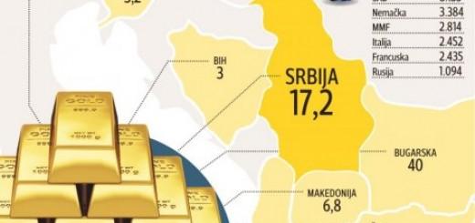 Devizne rezerve u zlatu